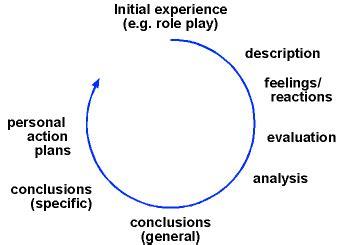 Gibs reflective cycle 1988 essay