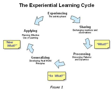 Gibbs - Reflective Cycle model 1988 Strukt ra